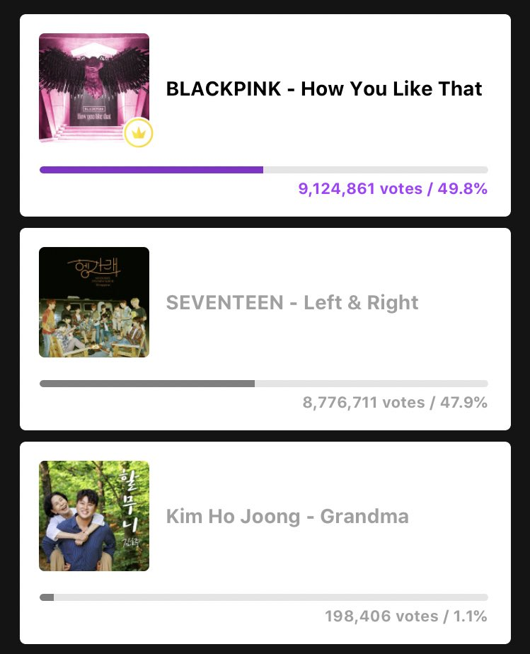 Blackpink Billboard On Twitter Ygofficialblink Finished At 1 With 9 124 861 Votes We Did It Blinks Thank You Everyone