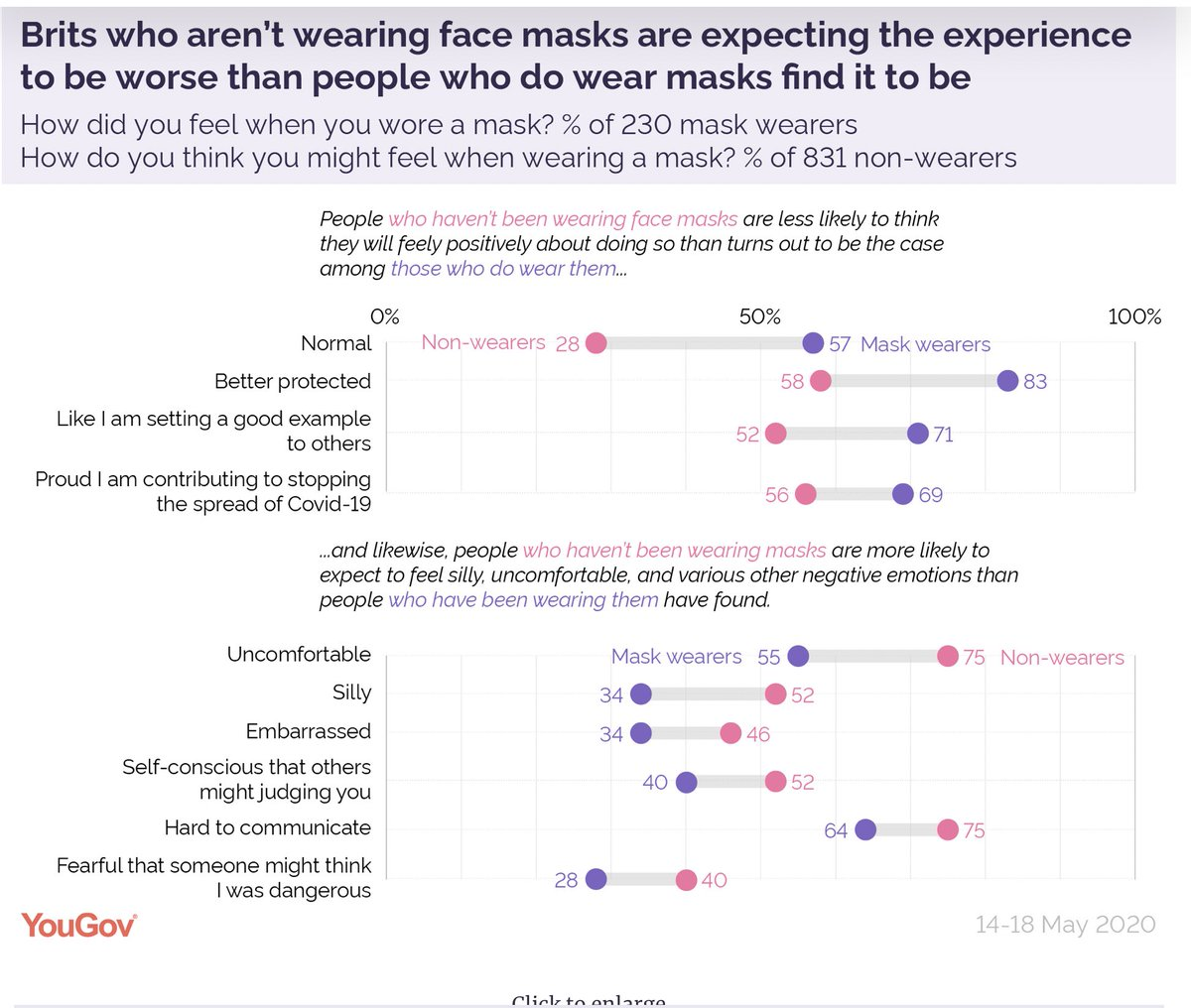 "Here's the point about the non-establishment of a new social norm around face coverings & masks in UK - YouGov/Imperial poll of 1000, 831 non-wearers showed that half felt, ""silly"", ""embarrassed"" or ""self conscious that others might judge you""..."