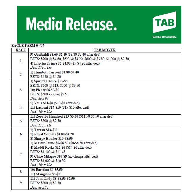 Here are your @tabcomau movers for tomorrow's Tattersall's Raceday at Eagle Farm 🏇🏇 #bneraces https://t.co/bn7w8Mpqxd