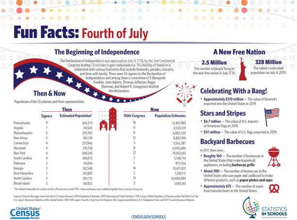#DYK it is estimated that there were 2.5 million people living in the newly (partially) independent United States in July of 1776? #CensusFacts #HappyFourth https://t.co/ByoOmREgtH