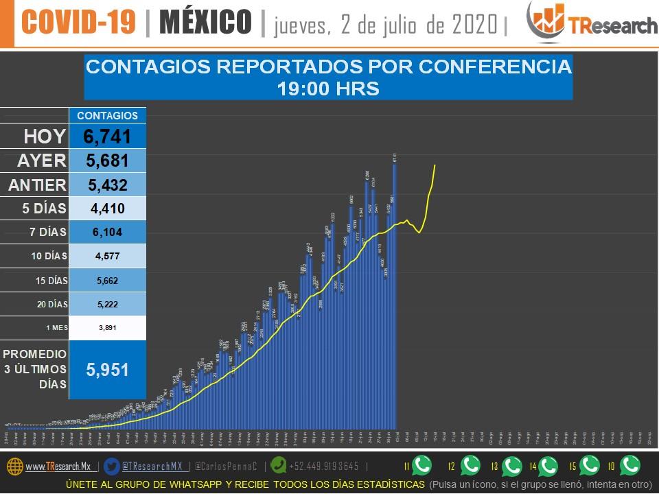 #COVID19 02-jul #MEXICO Nuevamente rompe récord de contagios reportados en un día CASOS 231,770   HOY 6,741 MUERTES28,510   HOY 679  TOP CONTAGIOS 1 EUA 283K 2 BRASIL 150K 3 RUSIA 66K  @CarlosPennaC PDF https://t.co/lFs8Vvkrcj GRUPO DE WHATSAPP https://t.co/91Mh3D0BEI https://t.co/oJa9srT5Th