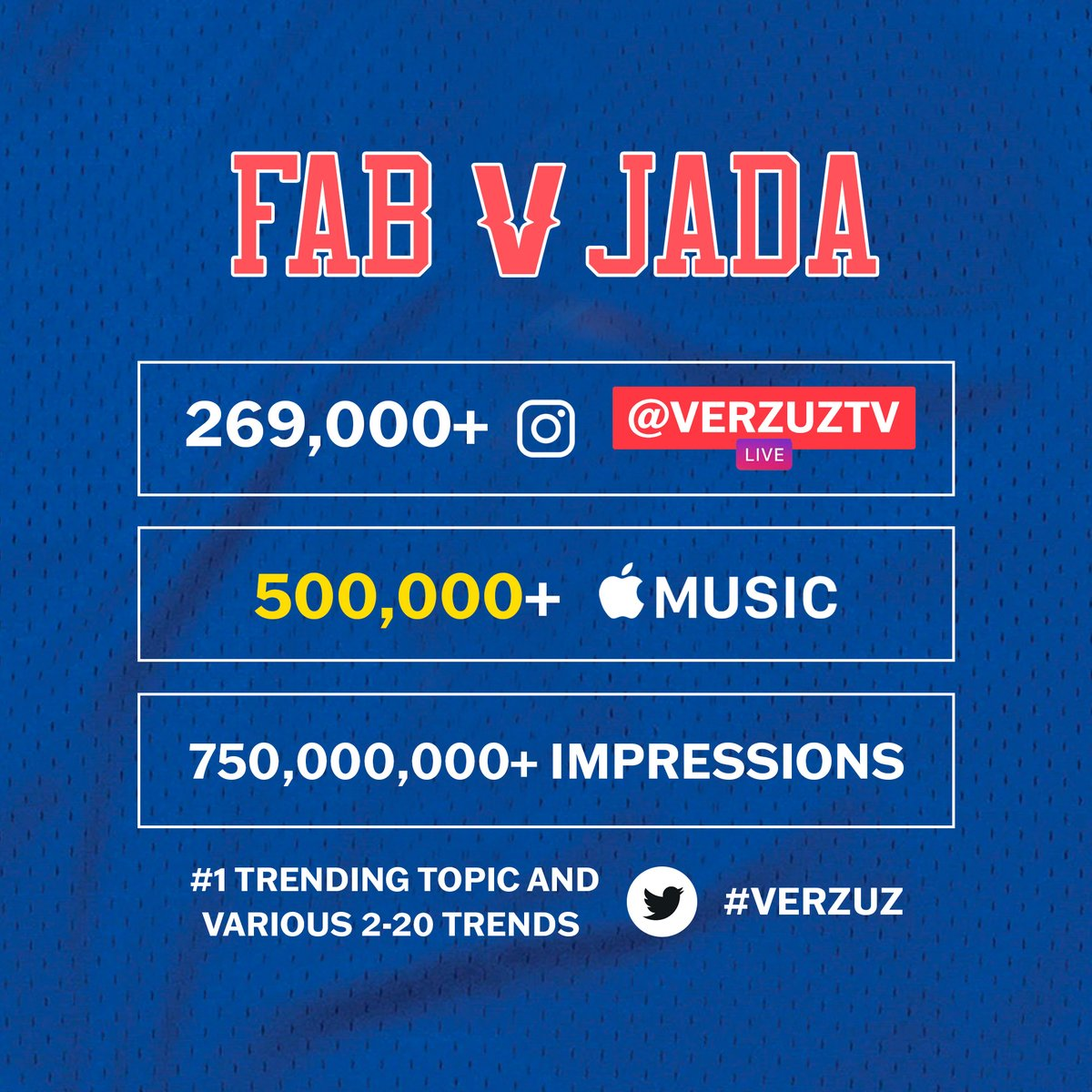 Everyone who tuned in Monday night to see @myfabolouslife and @Therealkiss — THANK YOU 📈📈📈 #Verzuz https://t.co/3ZVZRPyIcF