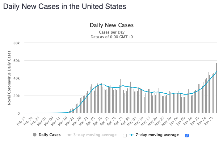 The US had +57,236 new confirmed coronavirus cases today, a new record for the 2nd day in a row, bringing the total number of cases above 2.8 million.