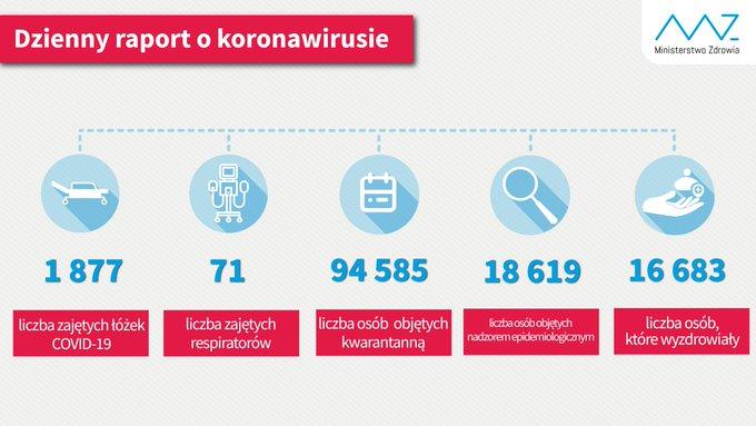 Najnowsze dane (stan na 20 czerwca br.):  - liczba zajętych łóżek COVID-19: 1 877; - liczba zajętych respiratorów: 71; - liczba osób objętych kwarantanną 94 585; - liczba osób objętych nadzorem sanitarno-epidemiologicznym 18 619; - liczba osób, które wyzdrowiały 16 683.