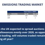 Image for the Tweet beginning: Emissions trading market: strong bounce