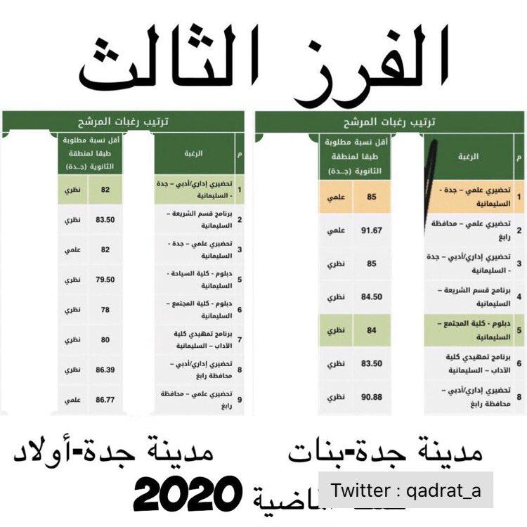 منارة قدرات ثانوي Pa Twitter نسب القبول في جامعة الملك عبدالعزيز السنه الماضية النسبه الموزونه في الجامعه تشمل 40 الثانوية 30 القدرات 30 التحصيلي النسبه قد