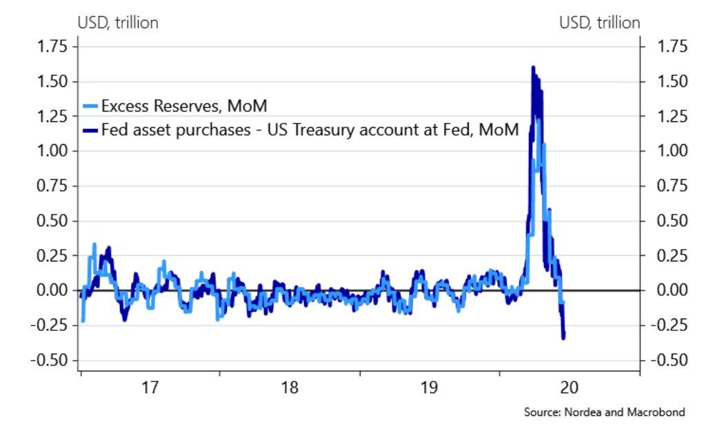 , EDF withdraws monetary liquidity. Dollar appreciation?, Forex-News, Forex-News