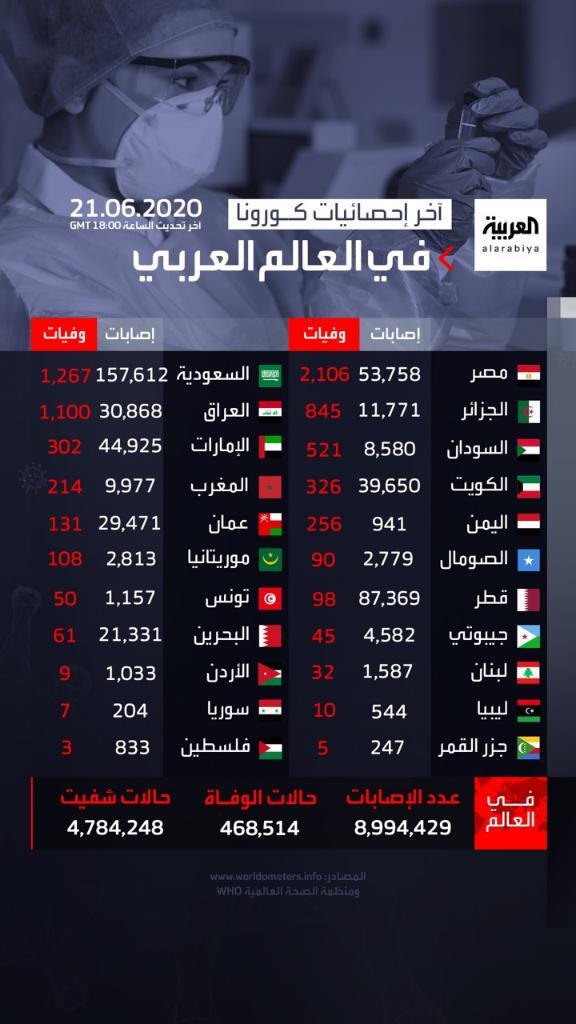 عربي21 إحصائيات كورونا 13