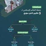 Image for the Tweet beginning: مساعدات عاجلة :  #رابطة_العالم_الإسلامي