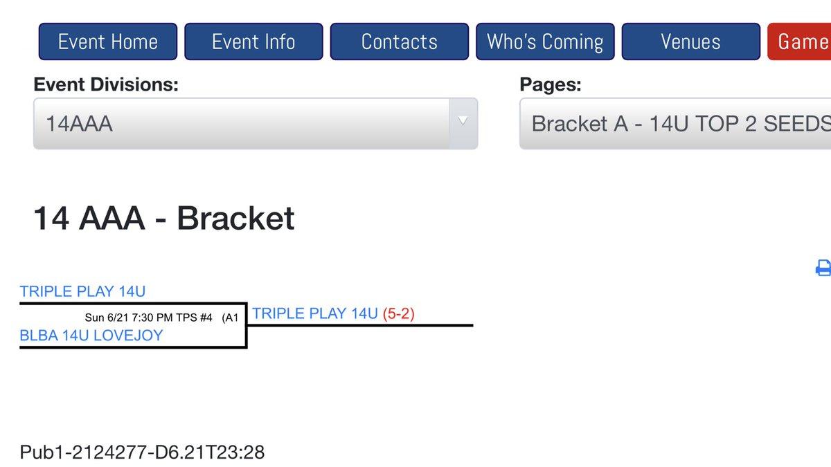 Triple Play 14u winning championships! ☝️👑🔥 https://t.co/us8YSEtJko