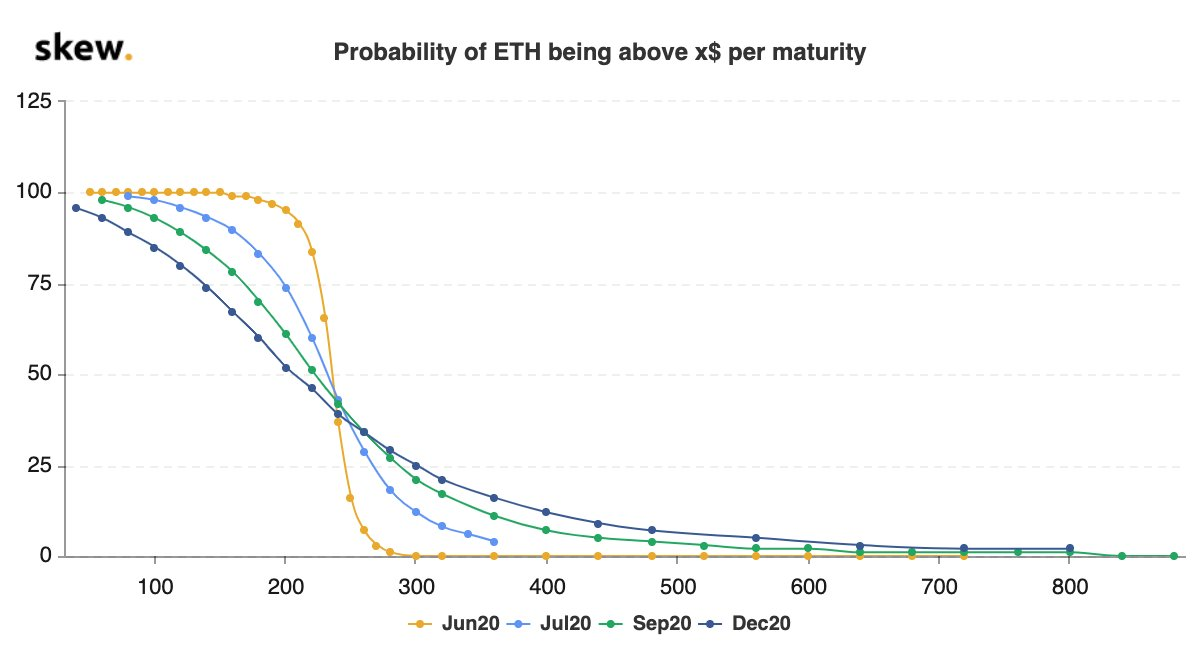 Odds For Ethereum to Rise Increase. (Source: Skew)