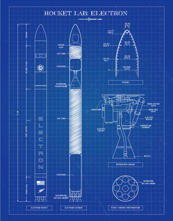 Rocket Lab: Electron (orbital expendable launch vehicle) Mas info con @Eurekablog;  https://t.co/S6ksZn7J96 https://t.co/WNYNtD0idU
