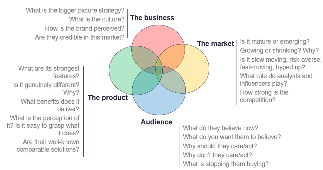 Our primary role as marketers is to constantly solve new and different types of challenges, demonstrate this insight and action plan through an effective marketing brief. What should be included in the perfect marketing brief? Learn more -> https://t.co/UgxvDgc8J8 #SmartInsights https://t.co/KQoYp6VfTR