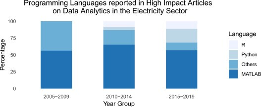 What are the most popular #programming languages for #Data #Analytics research in the electricity sector?  #MATLAB is used by >50% of high impact publications. Yet, #Python (20%) and #R (11%) are becoming increasingly popular. Details: https://t.co/CbTOcotDD8 https://t.co/9Mch9gBn32