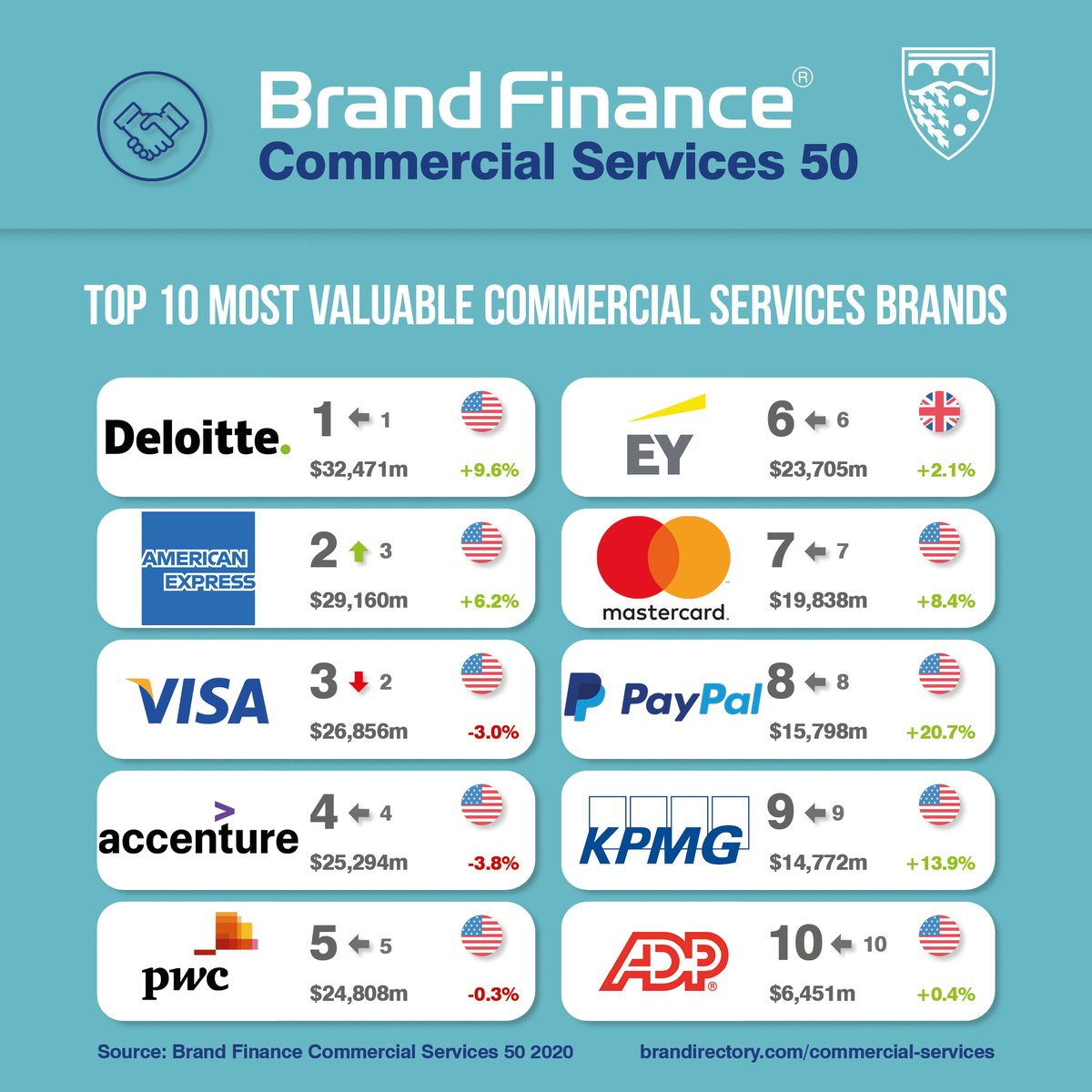Most valuable Commercial Services #brands revealed! -Sector moderately impacted by #COVID19, brands could lose up to 10% of value -@Deloitte is world's most valuable & strongest commercial services brand  -@AmericanExpress & @Visa claim 2nd & 3rd   REPORT: https://t.co/iisYfubJ1I https://t.co/GzeGUdUnFW