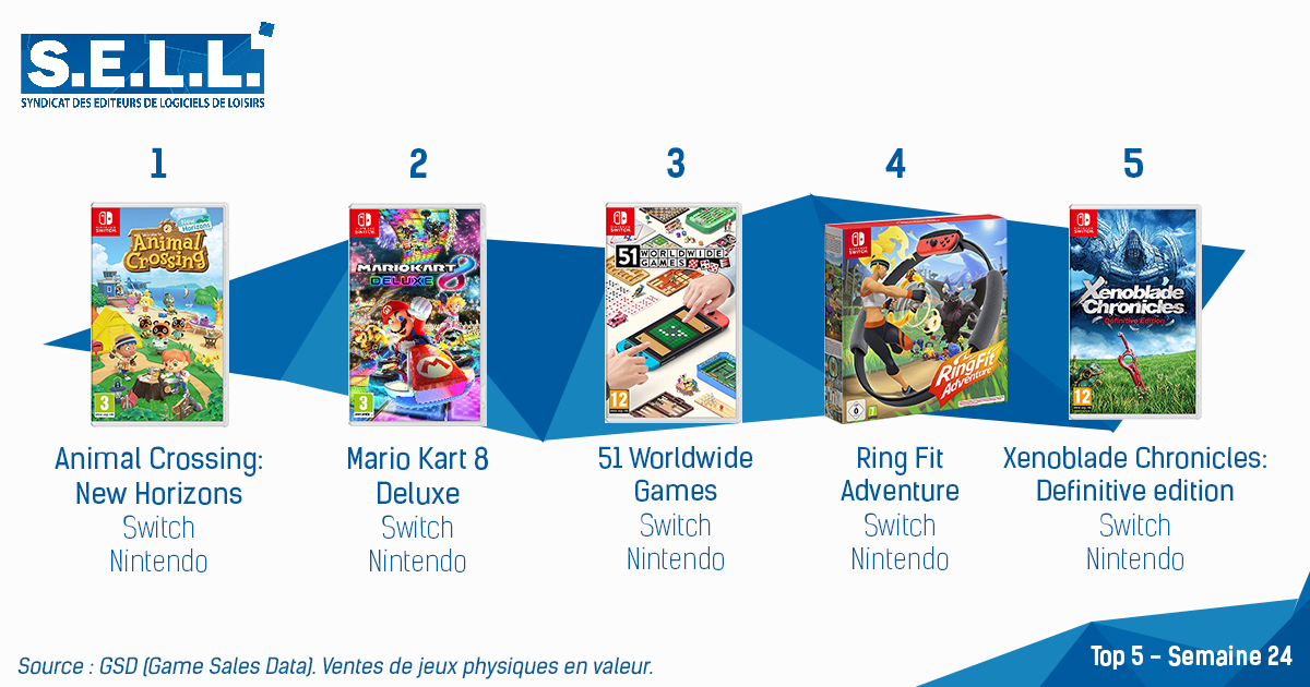 Switch Dominates the French Charts