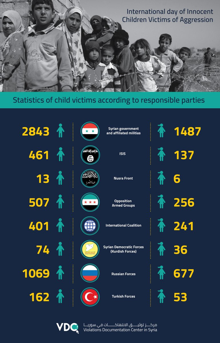 What becomes of innocent #Children victims of nine years of war in #Syria? Between massive bombings, chemical attacks and now #Covid_19, join us in identifying #attacks against them and in making sure their innocence and youth dont go to waste. #ChildrensDay