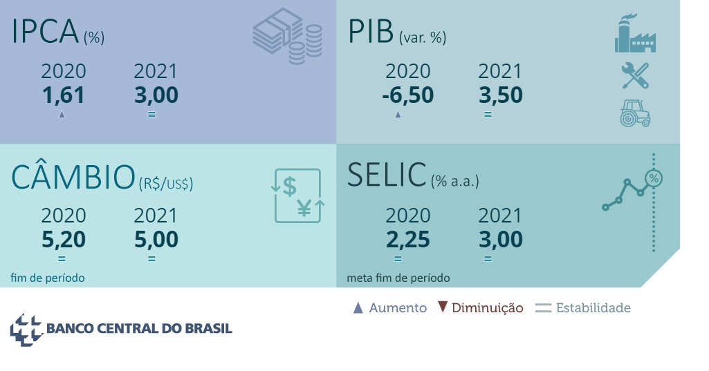 Destaques do Focus de 19/06/2020: confira as projeções do mercado para a economia brasileira. Relatório completo:  https://t.co/chEphMrqo4 https://t.co/nLq6bwawMC