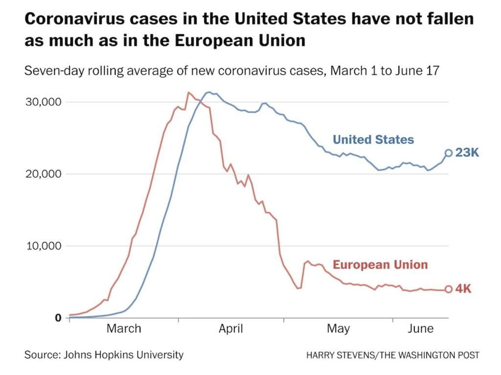 Dear fellow Europeans. I understand your 3 months of lock down frustration. But organizations like CoronaMadness protesting corona measures and argue to roll back to the old normal are dangerous to the health of all of us. Take one look at a country that is following your advice. https://t.co/rdjbo9ZGPJ