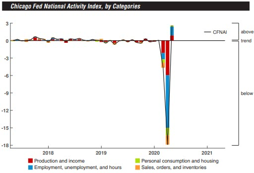 The Chicago Fed National Activity Index suggests #economic growth increased substantially in May. Led by improvements in #production and #employment related indicators, the #CFNAI increased to +2.61 in May from –17.89 in April. https://t.co/vsVb368vQ0 https://t.co/8KDC4taWdU