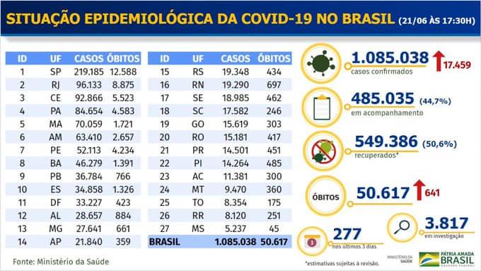 Dados atualizados do Coronavírus no Brasil  Confira:  https://t.co/OYxfiHssjj  #montenegrofm #coronavirus #FiqueEmCasa #UseSuaMáscara #PorVocePorTodos #MontenegroContraOVirus #VocêCuidaDeMimEuCuidoDeVocê #coronavirüsü #coronavírus #coronavirusitalianews #coronavirusnontitemo https://t.co/xkfJxN72az