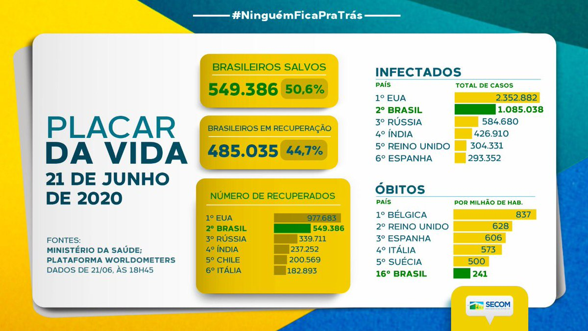 MAIS DE 95% DOS INFECTADOS PELA COVID-19 NO BRASIL ESTÃO ENTRE OS RECUPERADOS E EM RECUPERAÇÃO ✅😷✅😷✅😷✅😷✅😷✅😷✅😷✅😷✅😷✅😷✅  #montenegrofm #coronavirus #FiqueEmCasa #UseSuaMáscara #PorVocePorTodos #MontenegroContraOVirus #VocêCuidaDeMimEuCuidoDeVocê #coronavirüsü https://t.co/aLnHmGjsca