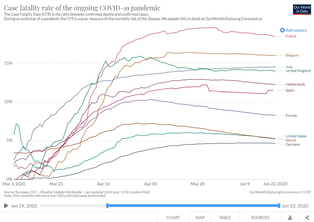 Case Fatality Rate (CFR, le nombre de morts divisé par le nombre de cas confirmés dans un pays) dans les pays les plus touchés par l'épidémie. La France est le pays où ce CFR est le plus élevé. https://t.co/llb2Ah3P6H
