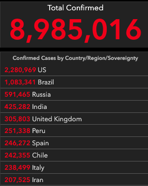 Total confirmed cases – 8,985,016