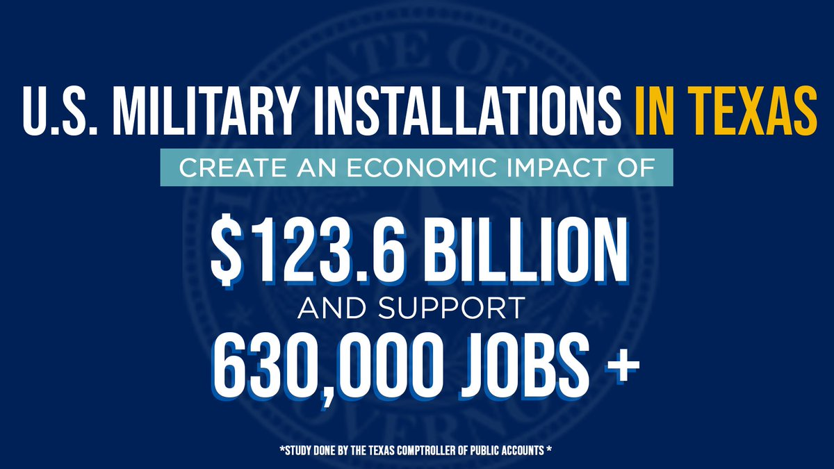NEW: Study shows U.S. military installations in Texas create an economic impact of $123.6 billion and support more than 630,000 jobs in communities across the Lone Star State. bit.ly/2AYxcVc