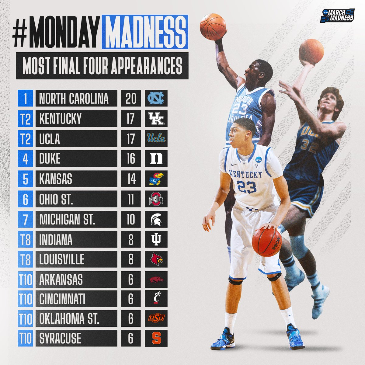 #MondayMadness: Most @FinalFour Appearances!  How many does your team have? 🤔 https://t.co/D1ZJuv4Bav