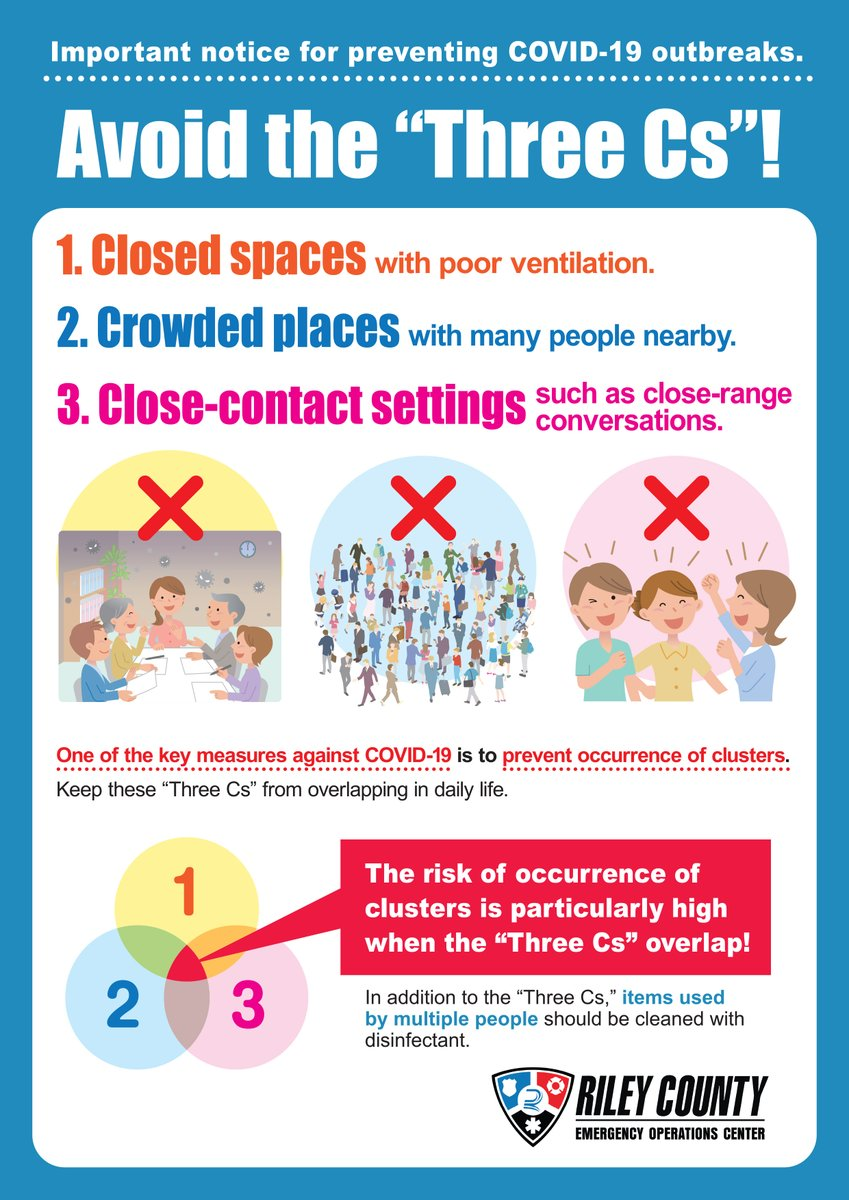 Riley County has seen an increase in positive cases recently. Please remember to avoid the 3 C's: Closed spaces Crowded places Close-contact settings  You can spread the disease even if you only have mild symptoms. Learn more at https://t.co/ljUCND5KXS https://t.co/Y4LPI6qe9U