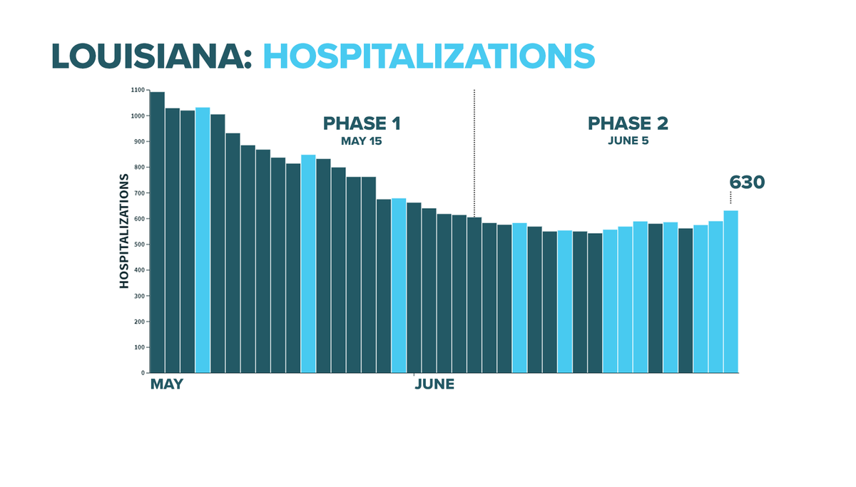 Louisiana reports another 3 straight days of increased #COVID19 hospitalizations. This is the second time that has happened in Phase 2.  Today was the biggest one-day spike (+41) since April 20.   We are now back to the same level we were at on June 2. https://t.co/HDvF2Q9jZ1