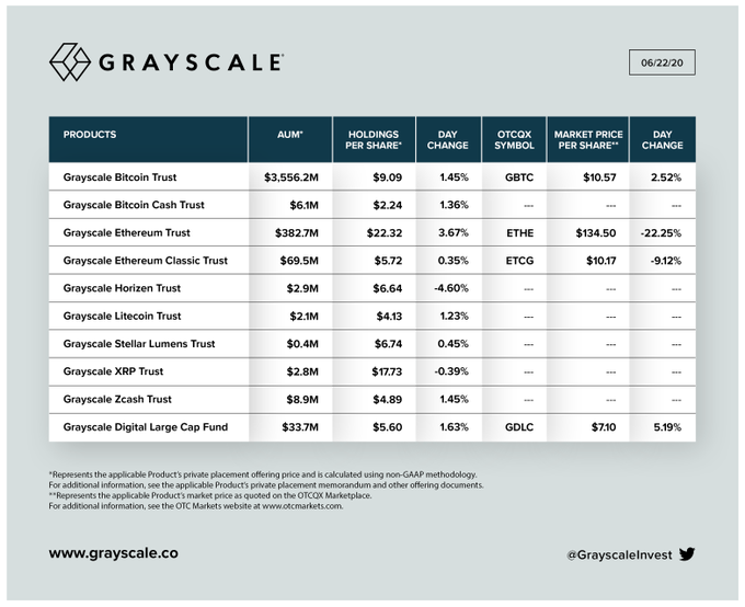Crypto investment into Grayscale