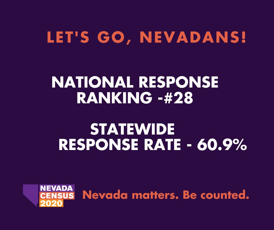 Let's build momentum, Nevadans! Our current response rate is 60.9% & we rank #28 in the nation. Be counted online at https://t.co/HFbgUbtUT0 or call us at 1-844-330-2020   Para español, llame 1-844-468-2020 https://t.co/GwLV7VoDEV