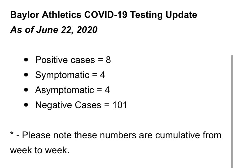 #Baylor just released an update to its COVID-19 Testing Numbers.