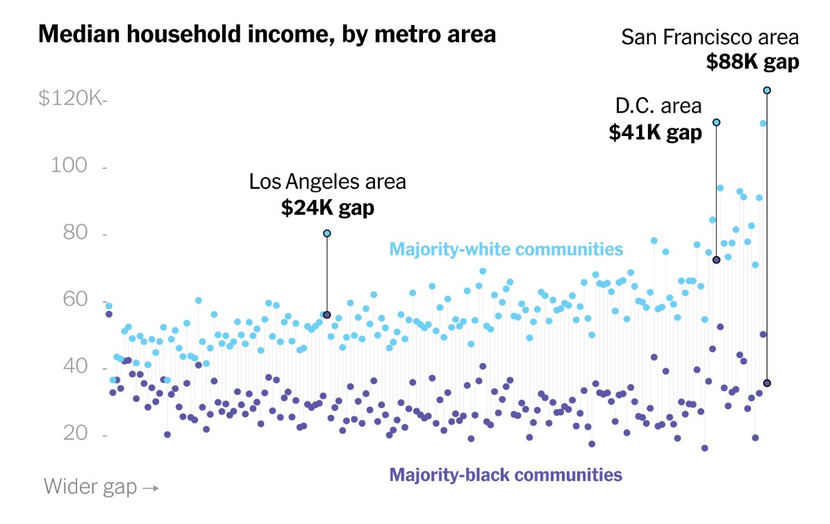 """Racism often seems to get treated as a """"somewhere else"""" problem in the Bay Area, but it has literally the worst disparity by income in the country. https://t.co/jFl7Qa4MBK https://t.co/4oCJUez2G6"""