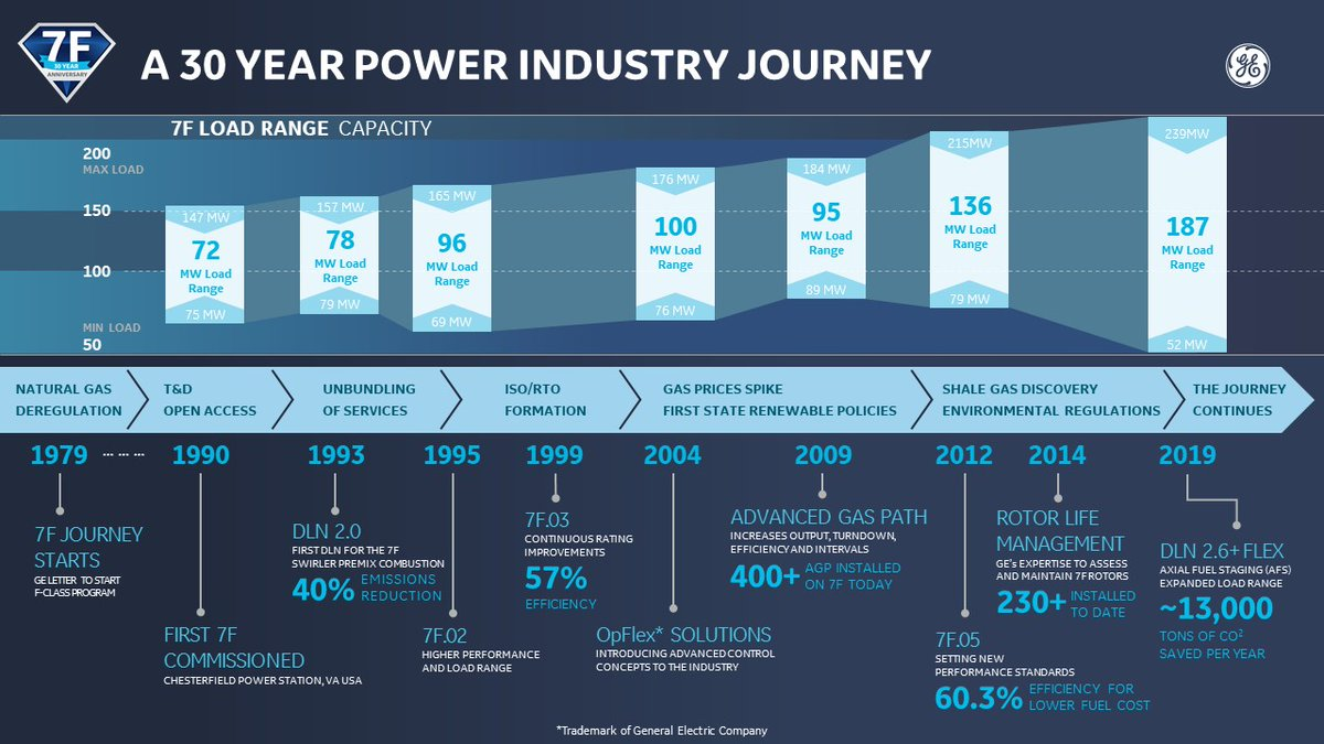 Our commitment to the 7F #GasTurbine and its users has been core to GE's DNA over the past 30 years. Discover more about the 7F legacy and its continuous development in this infographic. @GE_Power https://t.co/Z3SHaaiMI3