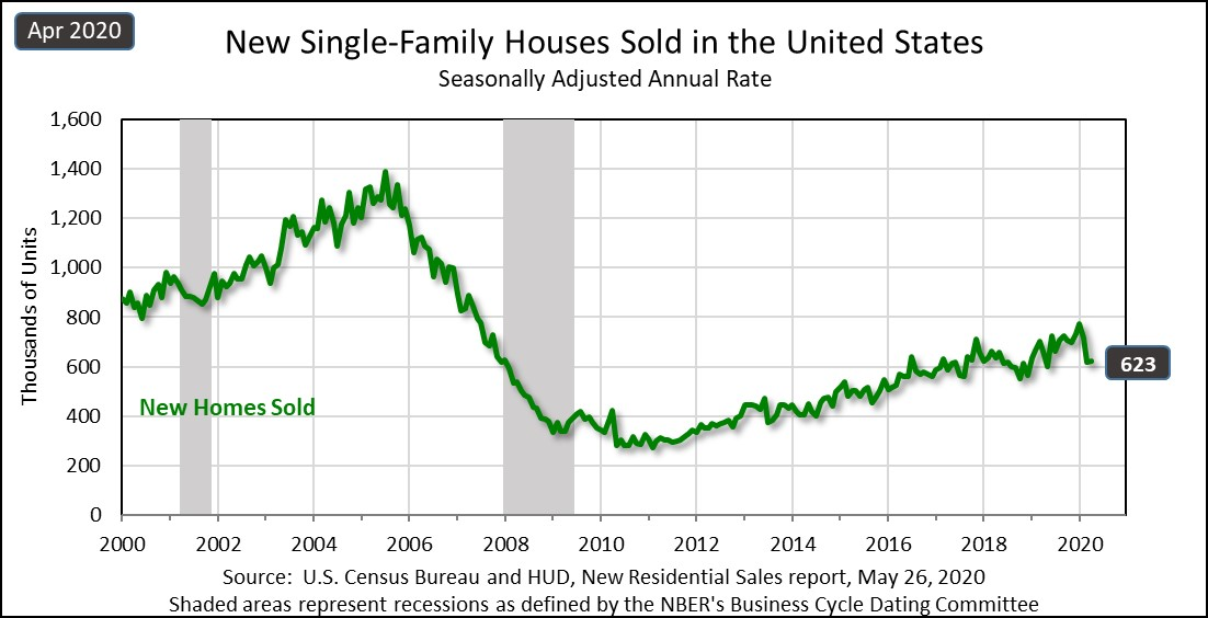 New Residential Sales data out today! go.usa.gov/xRuXF #Census