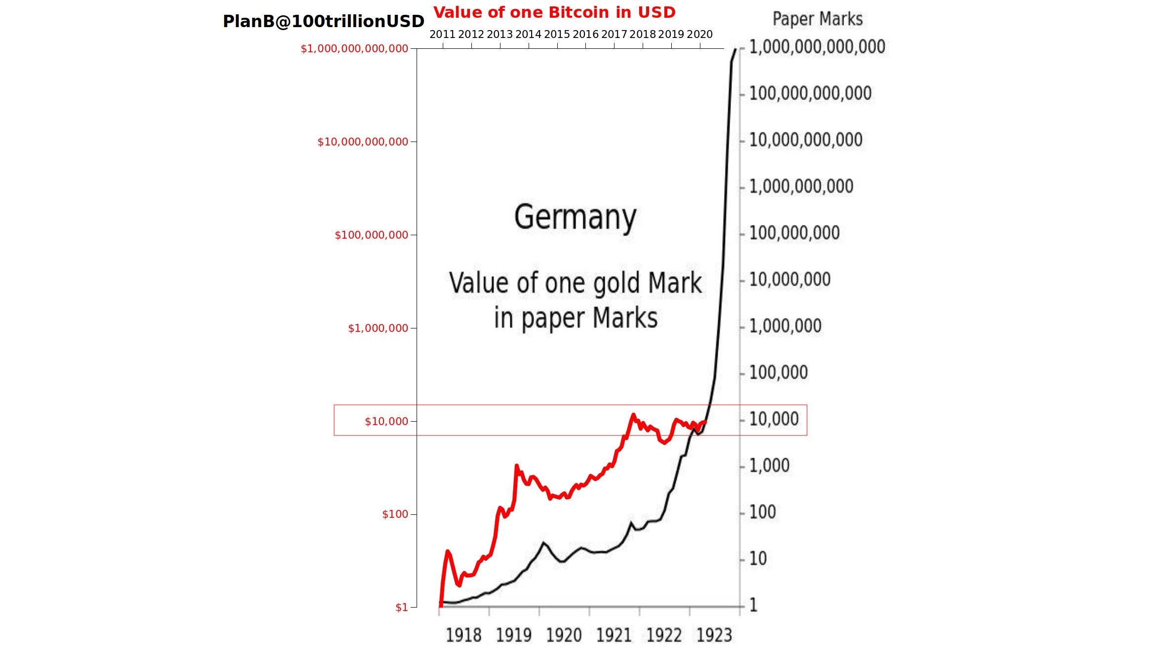 La gráfica proporcionada por PlanB muestra la relación Bitcoin-Dólar comparada con la Marco-Marco oro. Fuente: PlanB