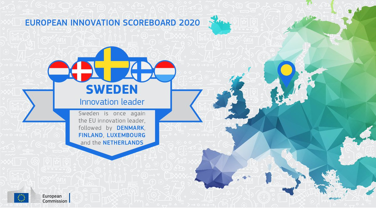 The 2020 #EUinnovation Scoreboard is out now and the EU's innovation leader is #Sweden!🇸🇪 Congratulations!🏆👏  Europe's🇪🇺 innovation performance continues to improve📈, but more needs to be done to catch up to global leaders.  More here: https://t.co/TzVh80Kw5X https://t.co/BqZCLgHRwZ