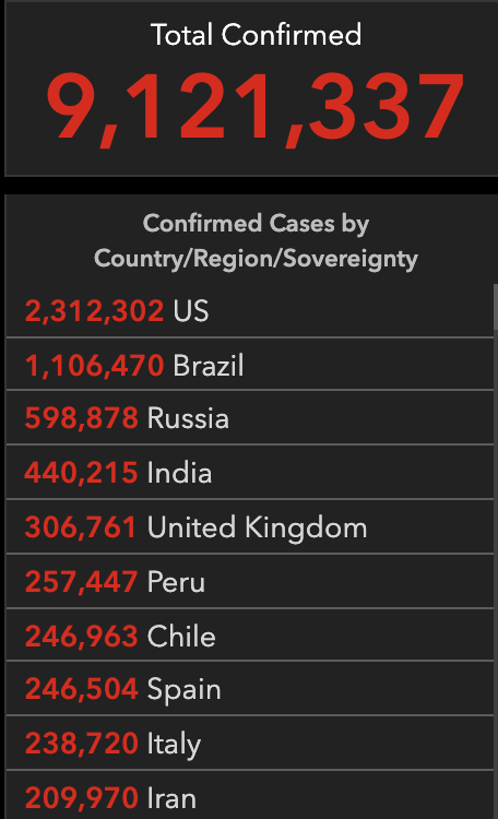 Total confirmed cases — 9,121,337