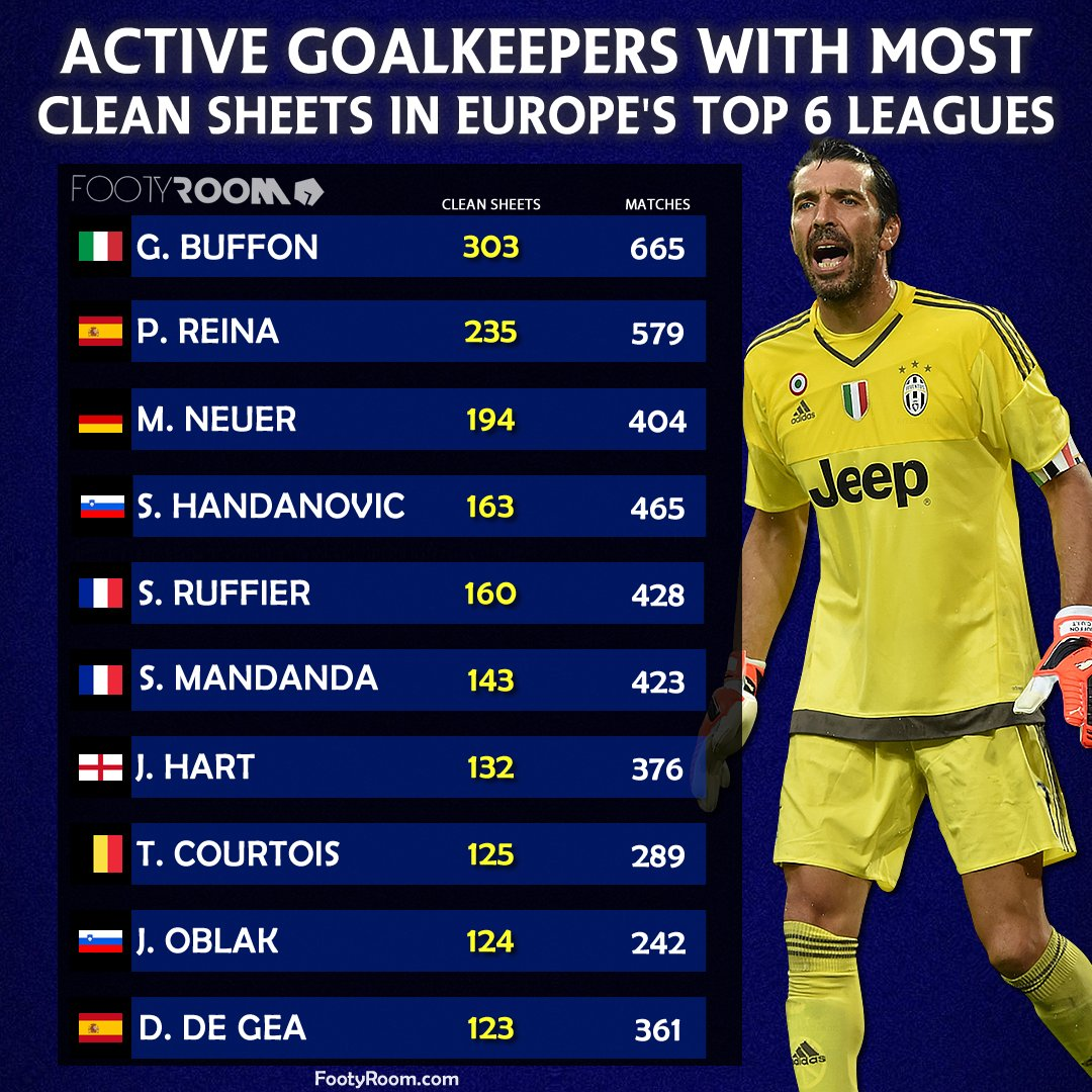 Active goalkeepers with the most clean sheets in the 6 top leagues (#PremierLeague, #Bundesliga, #SerieA, #LaLiga, #Ligue1, #LigaNOS) 🔥 https://t.co/6097OFqa86
