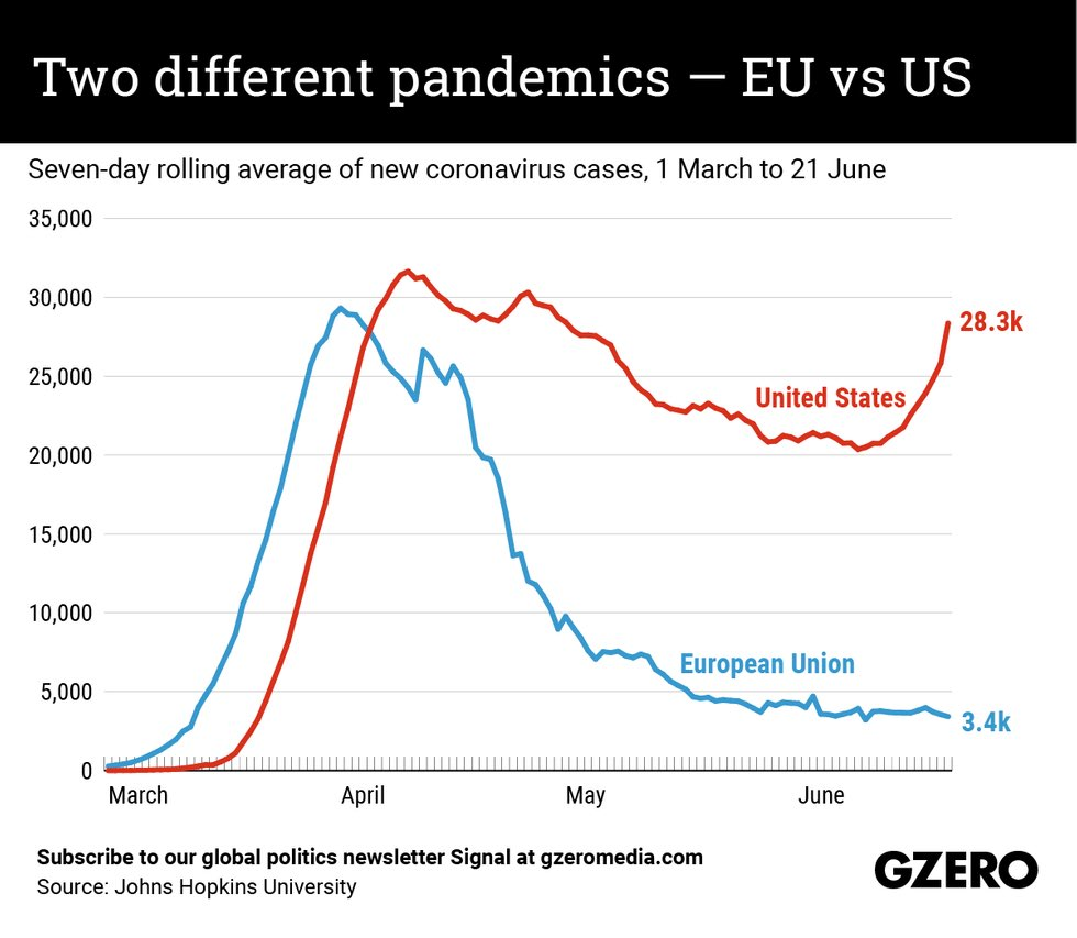 @realDonaldTrump Testing in US and EU is roughly equivalent. Here is the difference in cases: