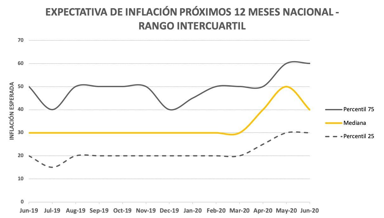 Inflación: baja 10 puntos la expectativa para los próximos 12 meses