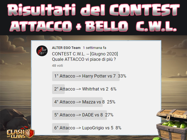 Ci siamo Gamers, poche ore fà è terminato il Contest nel quale mettevo in palio  1.000 GEMME per i DUE replay più belli (votati da VOI) di questa Season delle CLAN WAR LEAGUES !!! https://www.youtube.com/post/Ugy3j0tSoFXAa3iK69B4AaABCQ …  #BrawlStars #BrawlSkins #Supercellpic.twitter.com/6zHuGHjZ4d