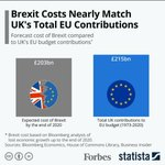 Image for the Tweet beginning: Brexit set to cost British