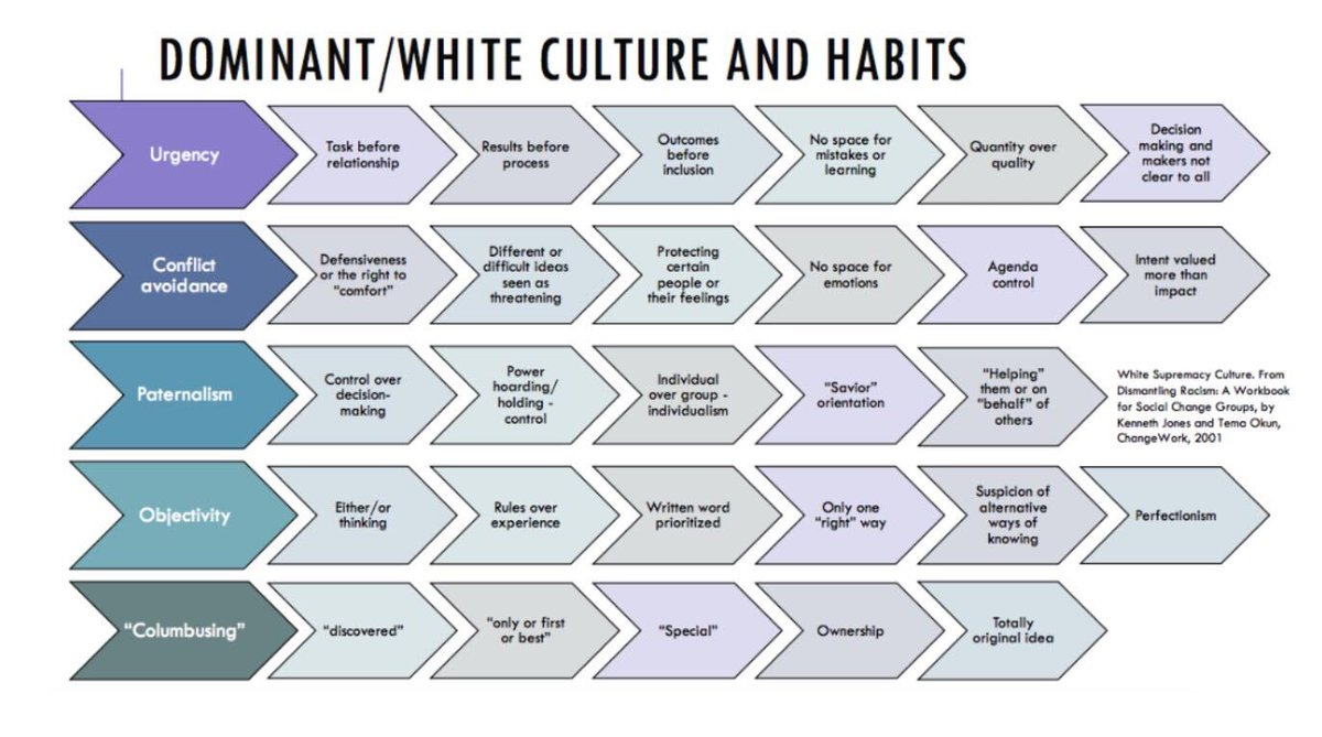 This resource was shared by Sonia Galiber of Urban Creators to help explain what is meant by white/dominant culture, especially in the workplace. https://t.co/wL35sqqW5B