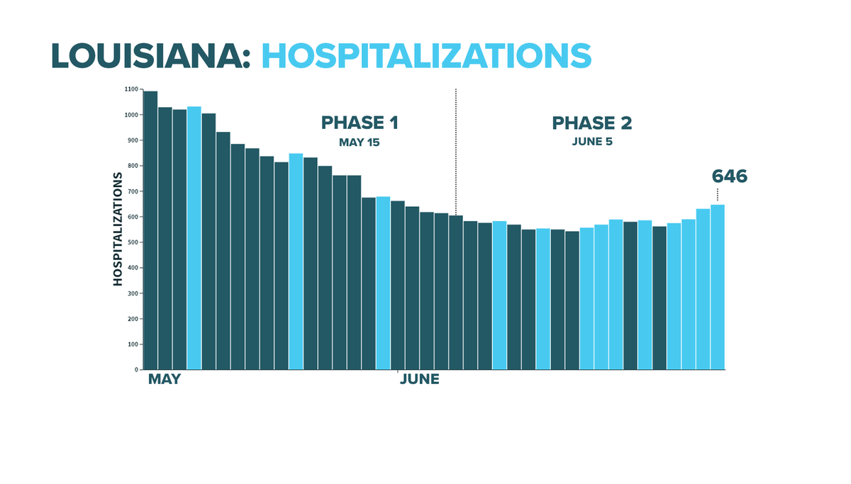 Louisiana now has reported 4 straight days of increasing #COVID19 hospitalizations.  As of Monday, there are more people in the hospital now than when Phase 2 began on 6/5.  Louisiana has not reported 4 straight days of increased hospitalizations since April 9-13. https://t.co/JDDiPKa6tQ