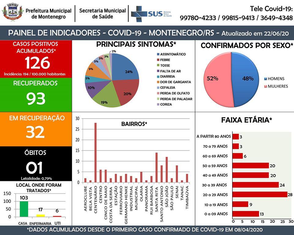 Mais quatro casos de Coronavírus em Montenegro  Confira:  https://t.co/bkDadB67aM  #montenegrofm #coronavirus #FiqueEmCasa #UseSuaMáscara #PorVocePorTodos #MontenegroContraOVirus #VocêCuidaDeMimEuCuidoDeVocê #coronavirüsü #coronavírus #coronavirusitalianews #coronavirusnontitemo https://t.co/xZNLhIJOVO