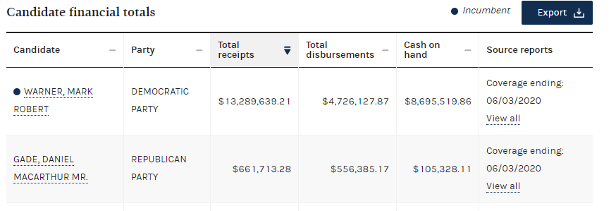 Cash on hand in #VASen . Mark Warner has about $8.7 million on hand. GOP Nominee Daniel Gade has $105,000. <br>http://pic.twitter.com/DLINsmWjnA